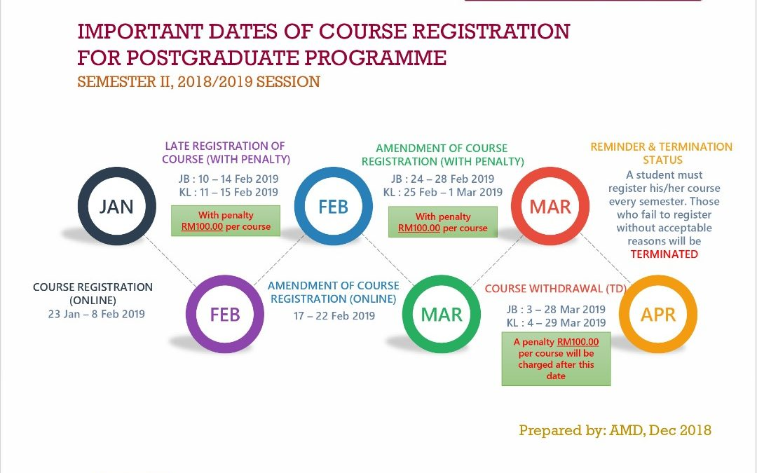 IMPORTANT DATES OF COURSE REGISTRATION FOR POSTGRADUATE PROGRAMME